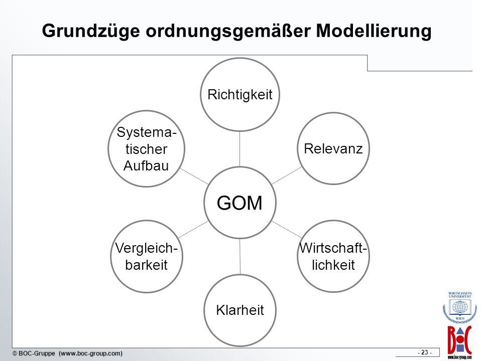 - 23 - © BOC-Gruppe (www.boc-group.com) Grundzüge ordnungsgemäßer Modellierung Systema- tischer Aufbau Vergleich- barkeit Klarheit Wirtschaft- lichkei