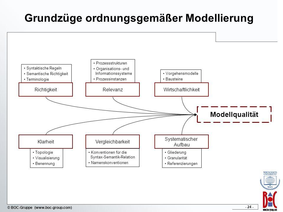 - 24 - © BOC-Gruppe (www.boc-group.com) Topologie Visualisierung Benennung Vorgehensmodelle Bausteine Prozessstrukturen Organisations- und Information