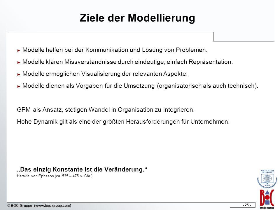 - 25 - © BOC-Gruppe (www.boc-group.com) Ziele der Modellierung Modelle helfen bei der Kommunikation und Lösung von Problemen. Modelle klären Missverst