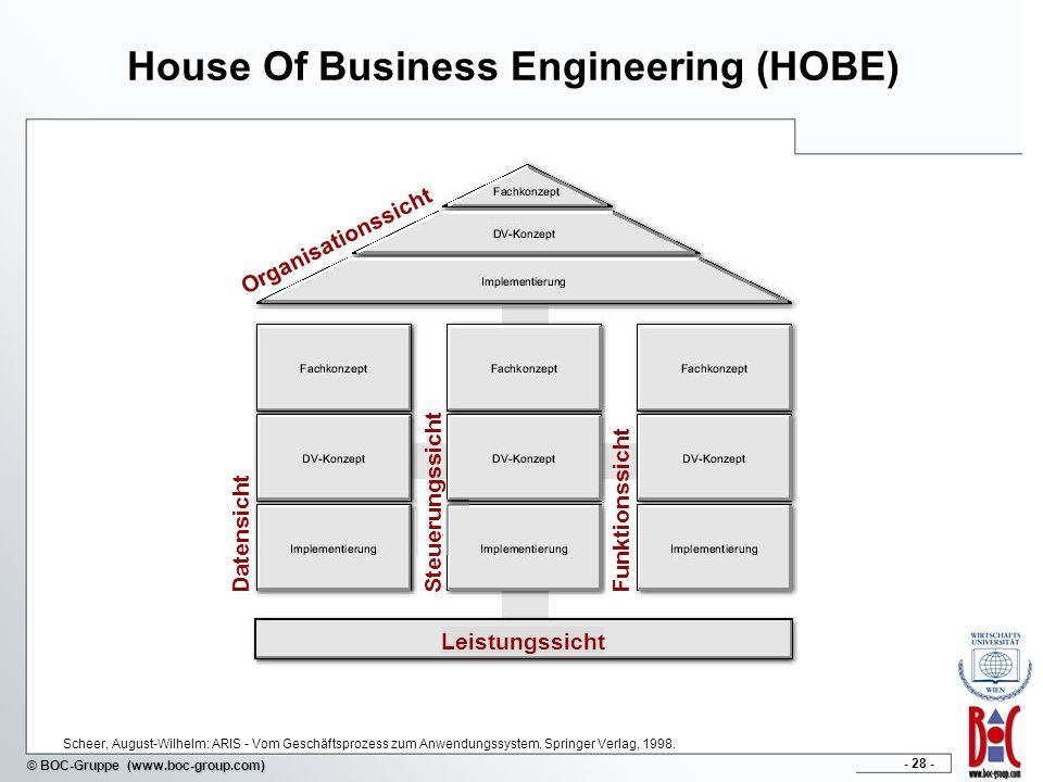 - 28 - © BOC-Gruppe (www.boc-group.com) House Of Business Engineering (HOBE) Organisationssicht Datensicht SteuerungssichtFunktionssicht Leistungssich