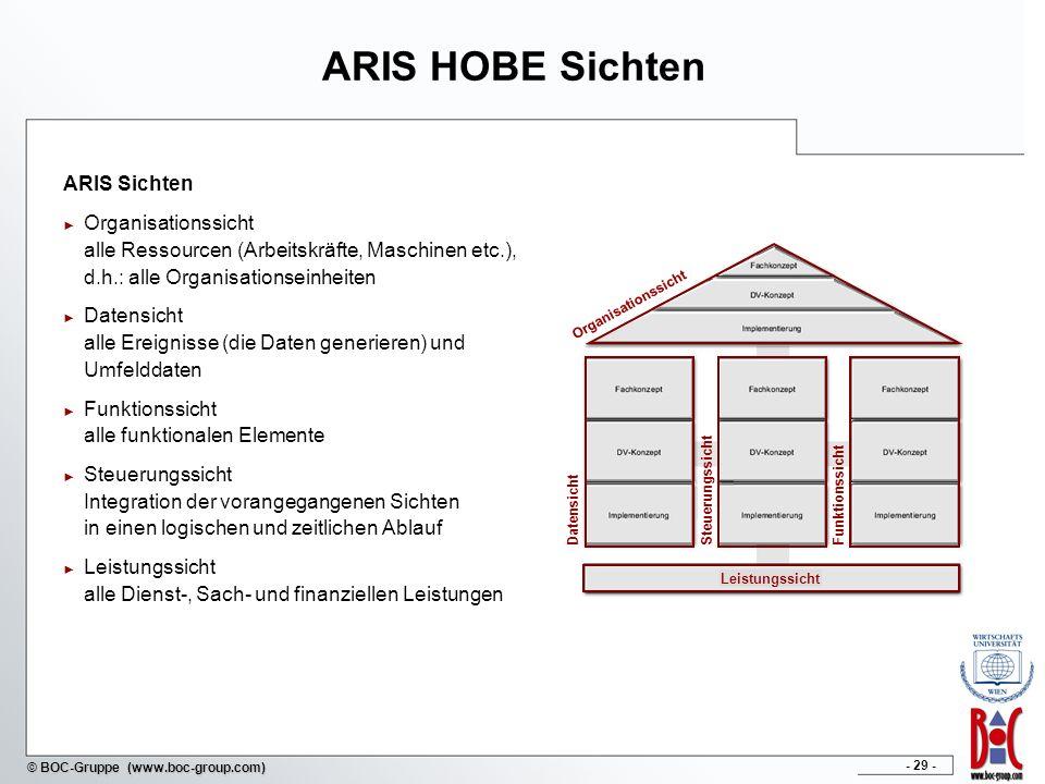 - 29 - © BOC-Gruppe (www.boc-group.com) ARIS HOBE Sichten ARIS Sichten Organisationssicht alle Ressourcen (Arbeitskräfte, Maschinen etc.), d.h.: alle