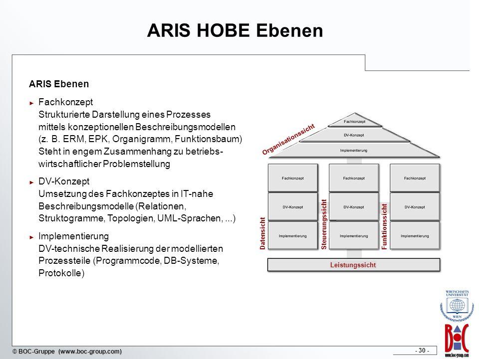 - 30 - © BOC-Gruppe (www.boc-group.com) Organisationssicht Datensicht Steuerungssicht Funktionssicht Leistungssicht ARIS HOBE Ebenen ARIS Ebenen Fachk