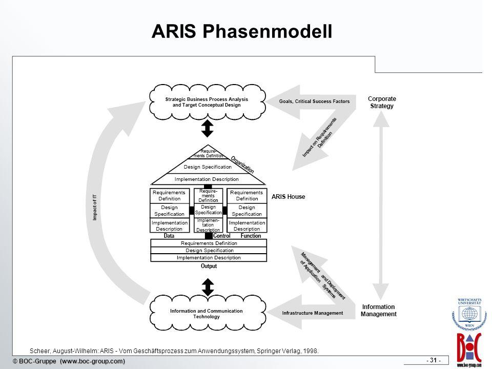 - 31 - © BOC-Gruppe (www.boc-group.com) ARIS Phasenmodell Scheer, August-Wilhelm: ARIS - Vom Geschäftsprozess zum Anwendungssystem, Springer Verlag, 1