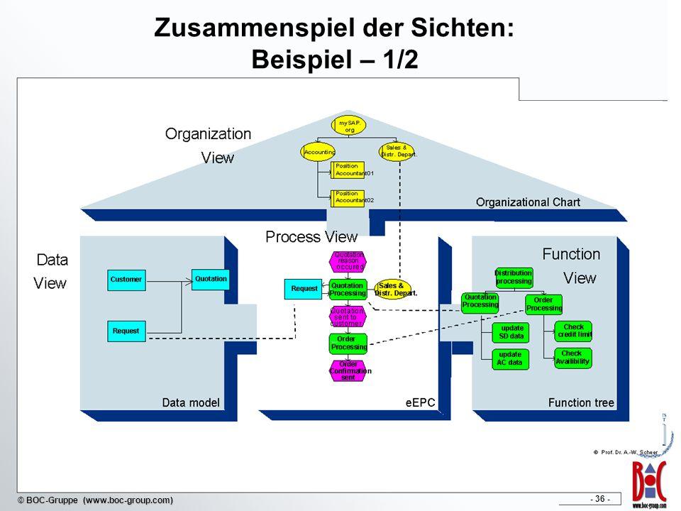 - 36 - © BOC-Gruppe (www.boc-group.com) Zusammenspiel der Sichten: Beispiel – 1/2