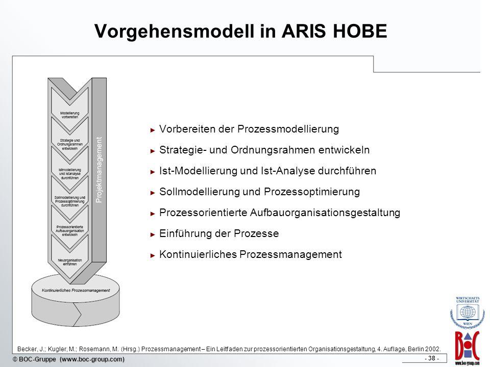 - 38 - © BOC-Gruppe (www.boc-group.com) Vorgehensmodell in ARIS HOBE Vorbereiten der Prozessmodellierung Strategie- und Ordnungsrahmen entwickeln Ist-