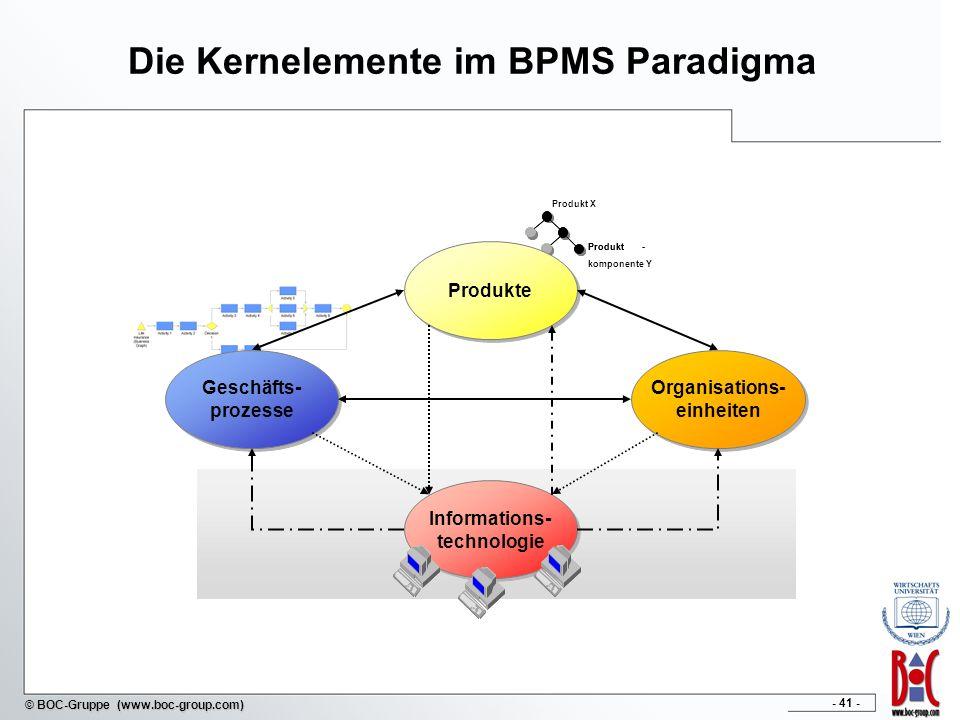 - 41 - © BOC-Gruppe (www.boc-group.com) Die Kernelemente im BPMS Paradigma Produkt X Produkt- komponente Y Produkt- Geschäfts- prozesse Produkte Organ