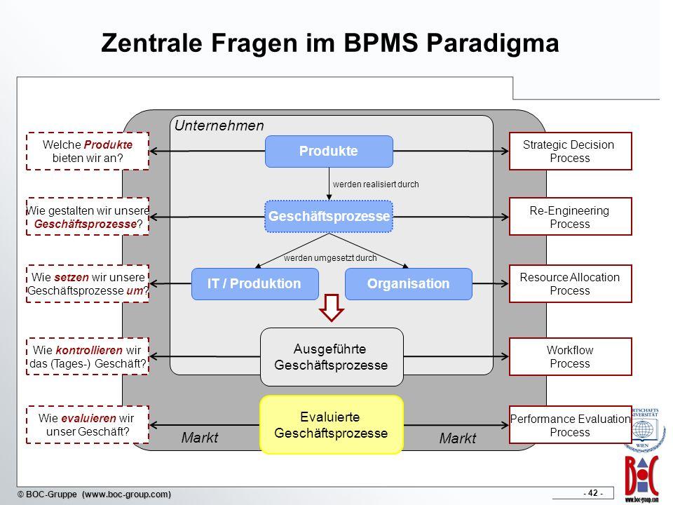 - 42 - © BOC-Gruppe (www.boc-group.com) Zentrale Fragen im BPMS Paradigma Markt Unternehmen Welche Produkte bieten wir an? Wie gestalten wir unsere Ge