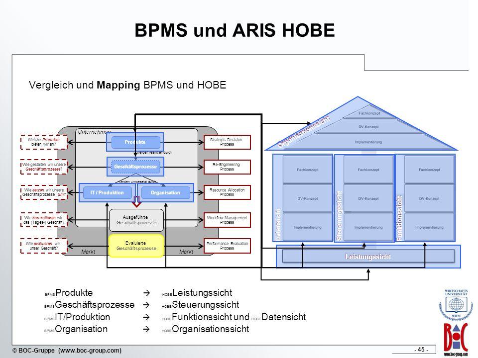 - 45 - © BOC-Gruppe (www.boc-group.com) Vergleich und Mapping BPMS und HOBE Markt Unternehmen Ausgeführte Geschäftsprozesse Evaluierte Geschäftsprozes