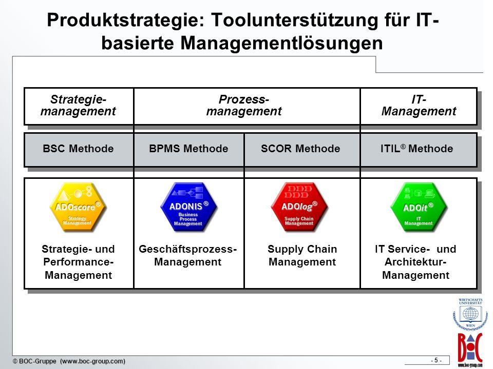 - 56 - © BOC-Gruppe (www.boc-group.com) BPMS Subprozess: Performance Evaluation Process Qalitative und quantitative Evaluation aller gewonnenen Daten (aus Planung und Einführung des neu gestalteten Geschäftsprozesses) Höchst wertvolles Feedback für Strategic Decision und Re-Engineering BPMS Subprozess Performance Evaluation Process Kontinuierliches Prozessmanagement Mapping zwischen dem Vorgehensmodell HOBE und den BPMS-Subprozessen Frei übersetzt aus: Karagiannis, D.; Junginger, S.; Strobl, R.