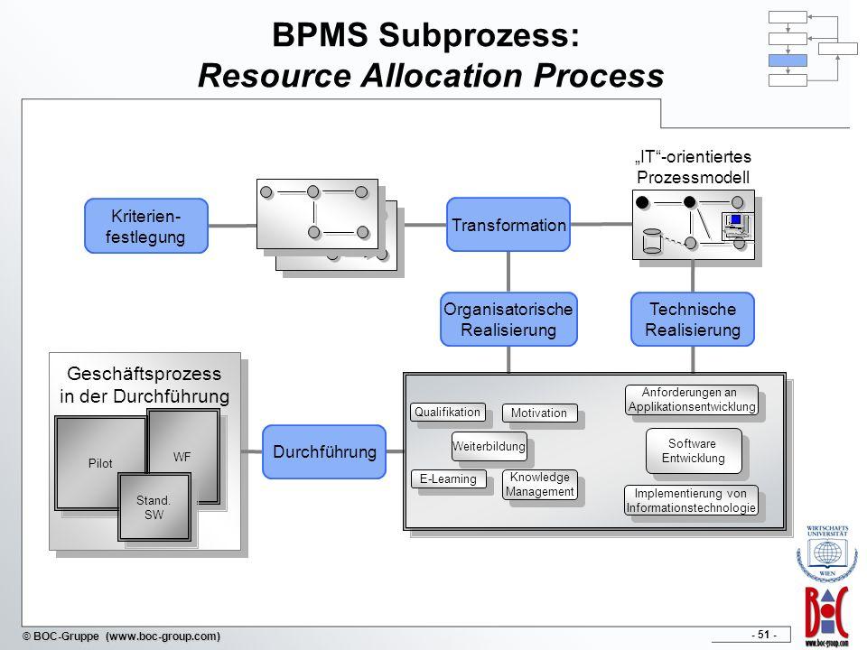 - 51 - © BOC-Gruppe (www.boc-group.com) BPMS Subprozess: Resource Allocation Process Geschäftsprozess in der Durchführung Pilot WF Stand. SW Kriterien