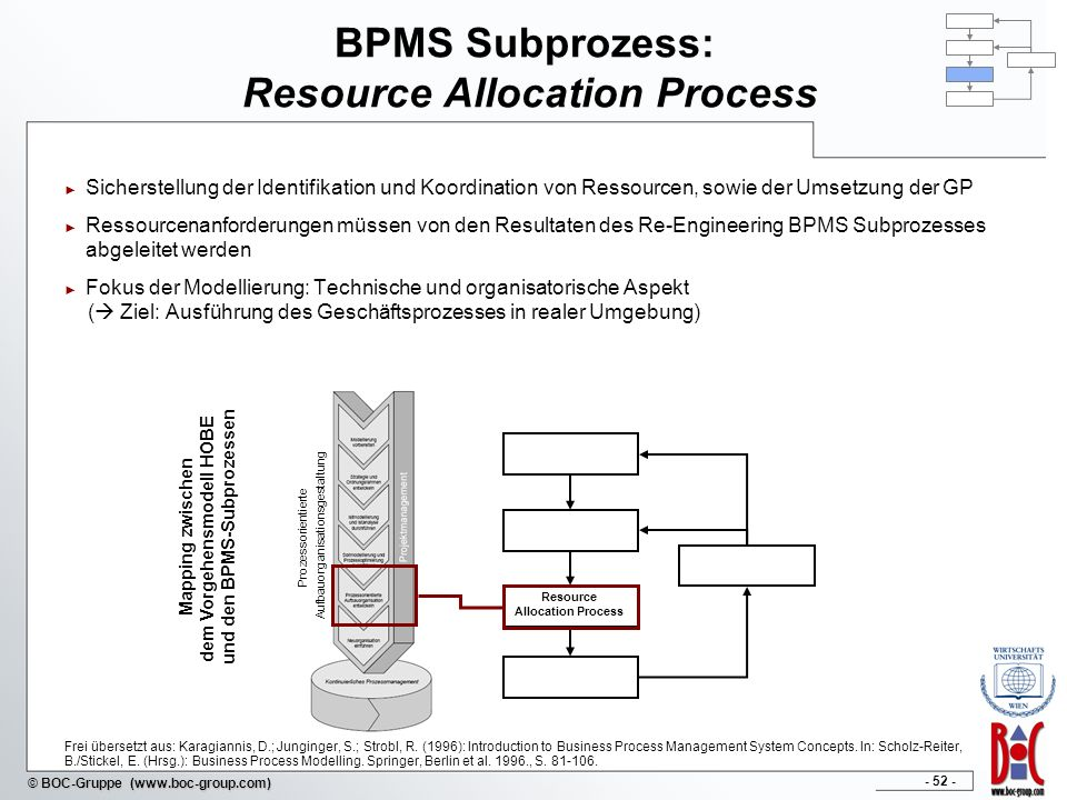 - 52 - © BOC-Gruppe (www.boc-group.com) BPMS Subprozess: Resource Allocation Process Sicherstellung der Identifikation und Koordination von Ressourcen