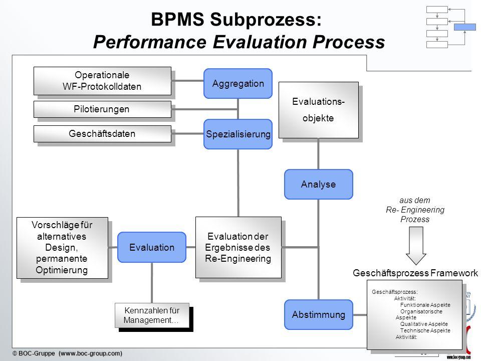 - 55 - © BOC-Gruppe (www.boc-group.com) BPMS Subprozess: Performance Evaluation Process Vorschläge für alternatives Design, permanente Optimierung Eva