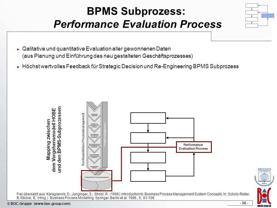 - 56 - © BOC-Gruppe (www.boc-group.com) BPMS Subprozess: Performance Evaluation Process Qalitative und quantitative Evaluation aller gewonnenen Daten