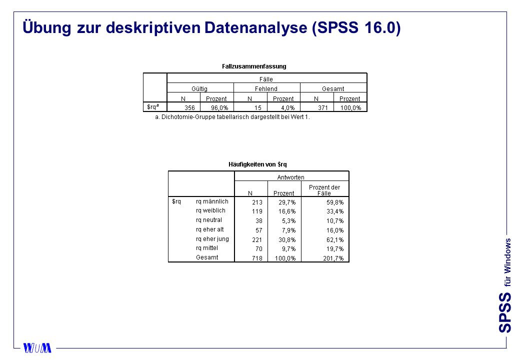 SPSS für Windows Übung zur deskriptiven Datenanalyse (alte Versionen) Group $RQ (Value tabulated = 1) Pct of Pct of Dichotomy label Name Count Responses Cases rq männlich RQ_MAENL 213 29,7 59,8 rq weiblich RQ_WEIBL 119 16,6 33,4 rq neutral RQ_NEUTR 38 5,3 10,7 rq eher alt RQ_ALT 57 7,9 16,0 rq eher jung RQ_JUNG 221 30,8 62,1 rq mittel RQ_MITT 70 9,7 19,7 ------- ----- ----- Total responses 718 100,0 201,7 15 missing cases; 356 valid cases