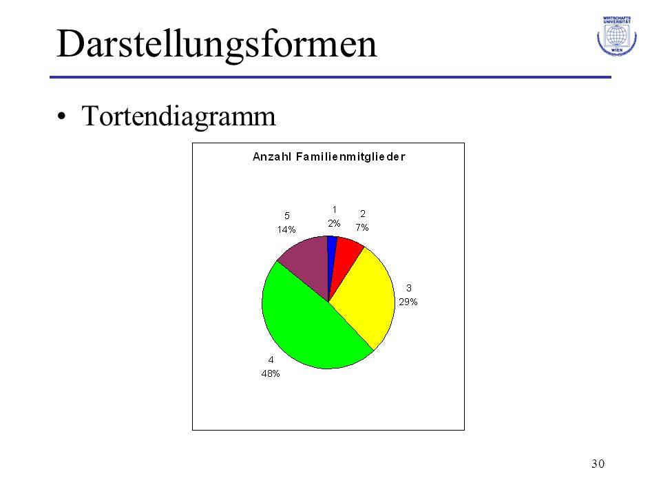 30 Darstellungsformen Tortendiagramm
