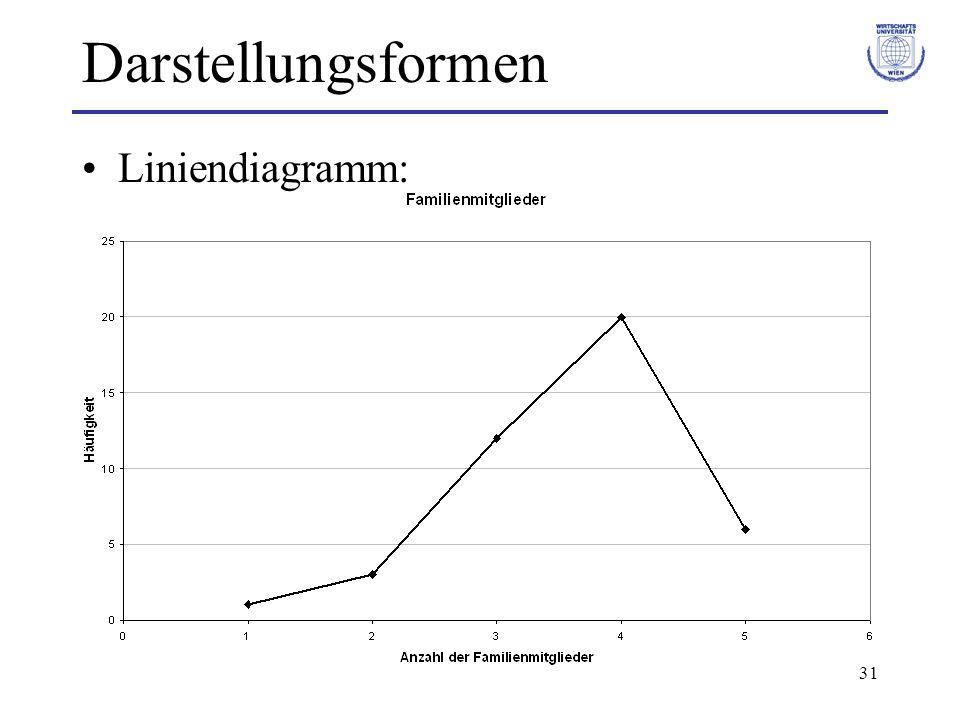 31 Darstellungsformen Liniendiagramm: