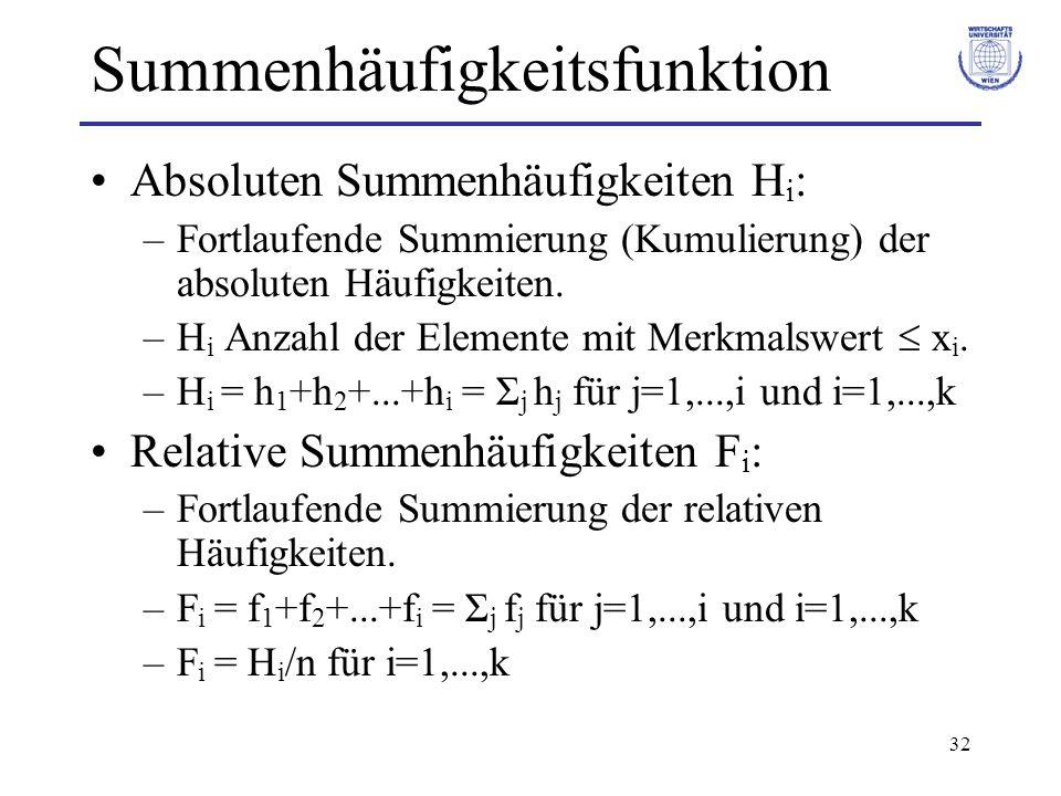 32 Summenhäufigkeitsfunktion Absoluten Summenhäufigkeiten H i : –Fortlaufende Summierung (Kumulierung) der absoluten Häufigkeiten. –H i Anzahl der Ele