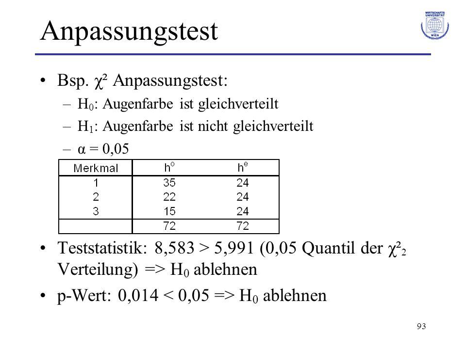 93 Anpassungstest Bsp. χ² Anpassungstest: –H 0 : Augenfarbe ist gleichverteilt –H 1 : Augenfarbe ist nicht gleichverteilt –α = 0,05 Teststatistik: 8,5