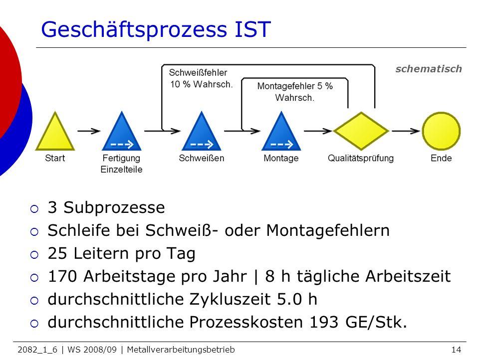 2082_1_6 | WS 2008/09 | Metallverarbeitungsbetrieb14 Geschäftsprozess IST 3 Subprozesse Schleife bei Schweiß- oder Montagefehlern 25 Leitern pro Tag 1