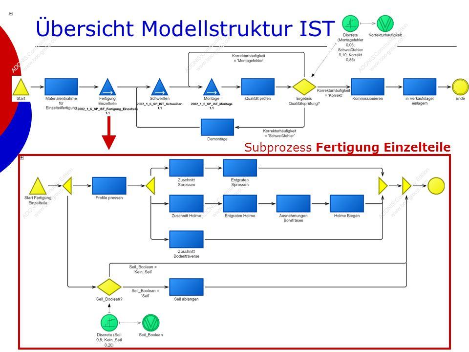 2082_1_6 | WS 2008/09 | Metallverarbeitungsbetrieb15 Übersicht Modellstruktur IST Subprozess Fertigung Einzelteile