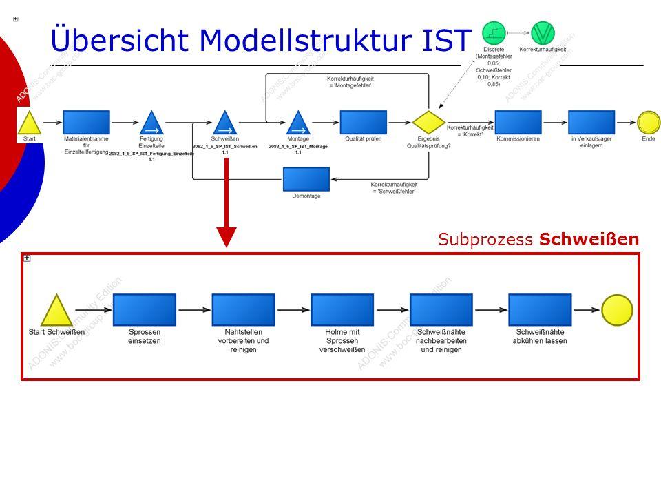 2082_1_6 | WS 2008/09 | Metallverarbeitungsbetrieb16 Subprozess Schweißen Übersicht Modellstruktur IST