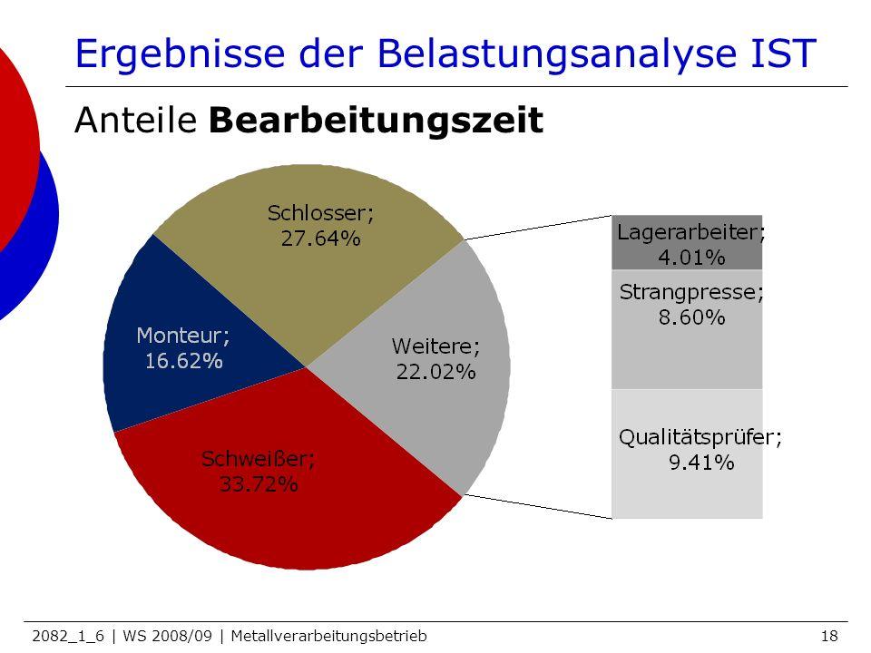 2082_1_6 | WS 2008/09 | Metallverarbeitungsbetrieb18 Ergebnisse der Belastungsanalyse IST Anteile Bearbeitungszeit