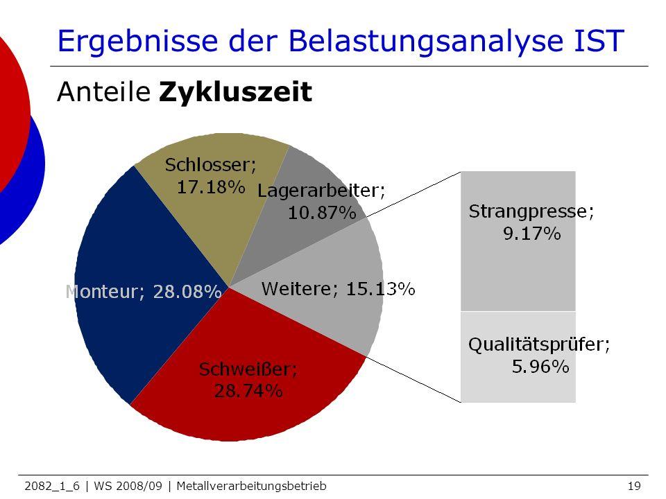 2082_1_6 | WS 2008/09 | Metallverarbeitungsbetrieb19 Ergebnisse der Belastungsanalyse IST Anteile Zykluszeit