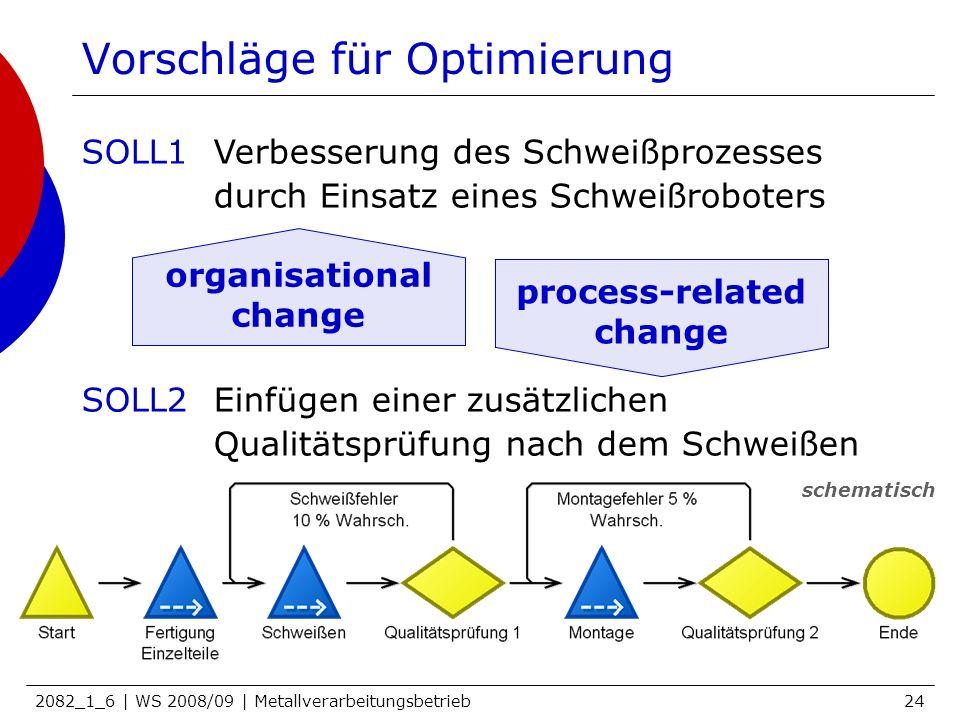 2082_1_6 | WS 2008/09 | Metallverarbeitungsbetrieb24 Vorschläge für Optimierung SOLL1Verbesserung des Schweißprozesses durch Einsatz eines Schweißrobo