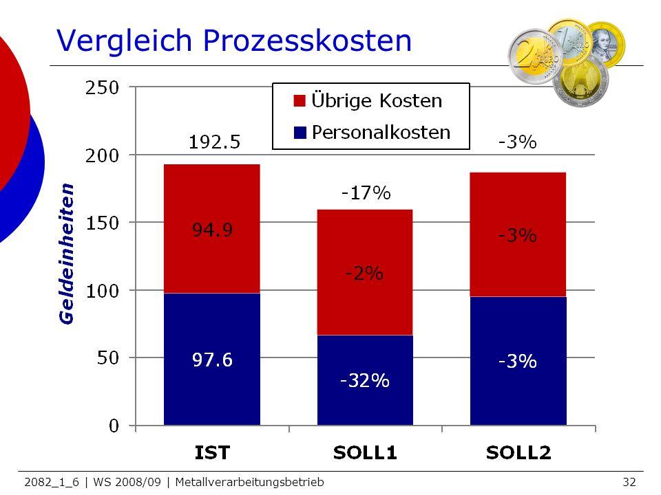 2082_1_6 | WS 2008/09 | Metallverarbeitungsbetrieb32 Vergleich Prozesskosten