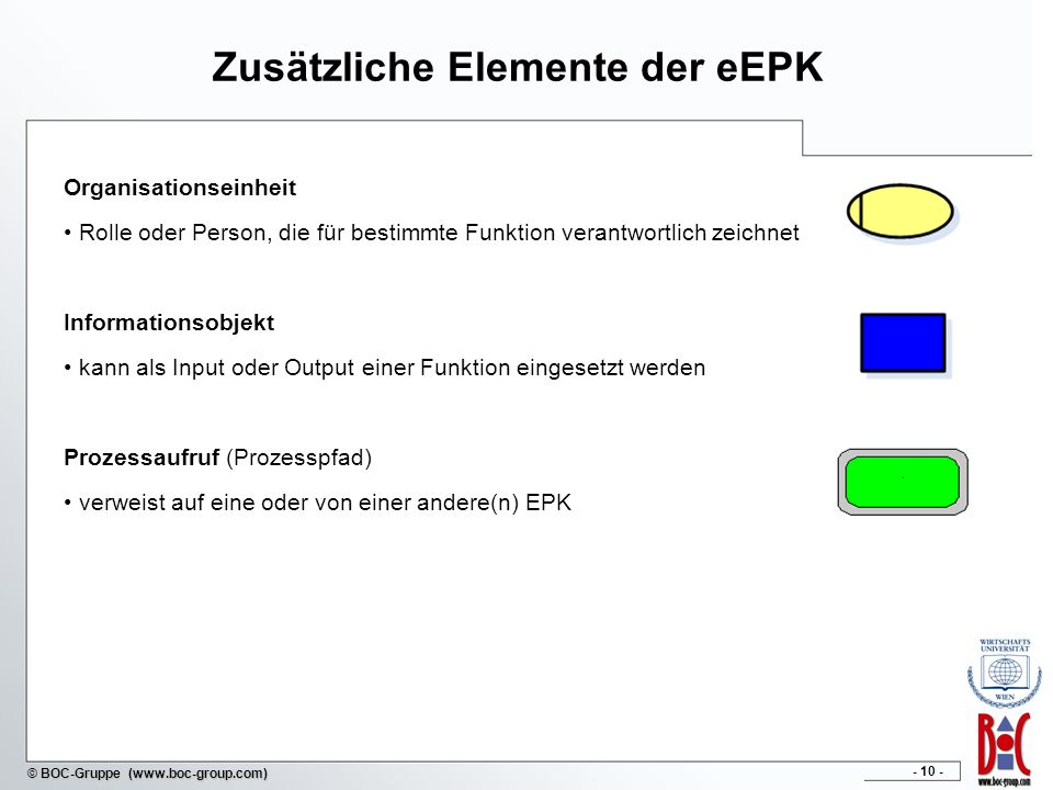 - 11 - © BOC-Gruppe (www.boc-group.com) Inhalt 1Einführung in Ereignisgesteuerte Prozessketten 2Syntax und Semantik von EPK 4Grundlagen der Datenmodellierung 3EPK Modellierung in ADONIS 5Entity-Relationship Models 6Überführung in Relationale Datenbanken