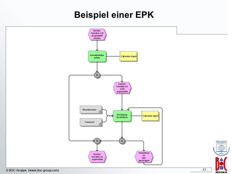 - 17 - © BOC-Gruppe (www.boc-group.com) Beispiel einer EPK