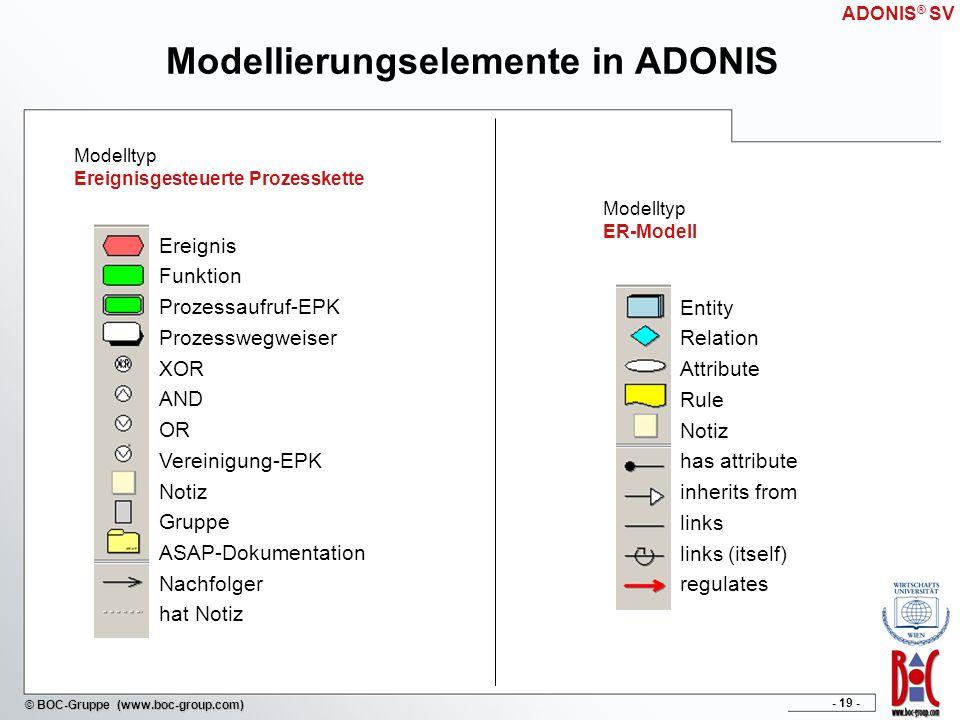 - 19 - © BOC-Gruppe (www.boc-group.com) Modellierungselemente in ADONIS Modelltyp Ereignisgesteuerte Prozesskette Modelltyp ER-Modell Ereignis Funktio
