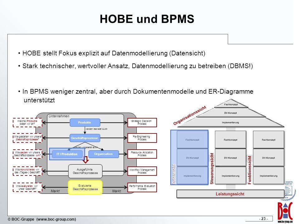 - 23 - © BOC-Gruppe (www.boc-group.com) Markt Unternehmen Ausgeführte Geschäftsprozesse Evaluierte Geschäftsprozesse Welche Produkte bieten wir an? Wi