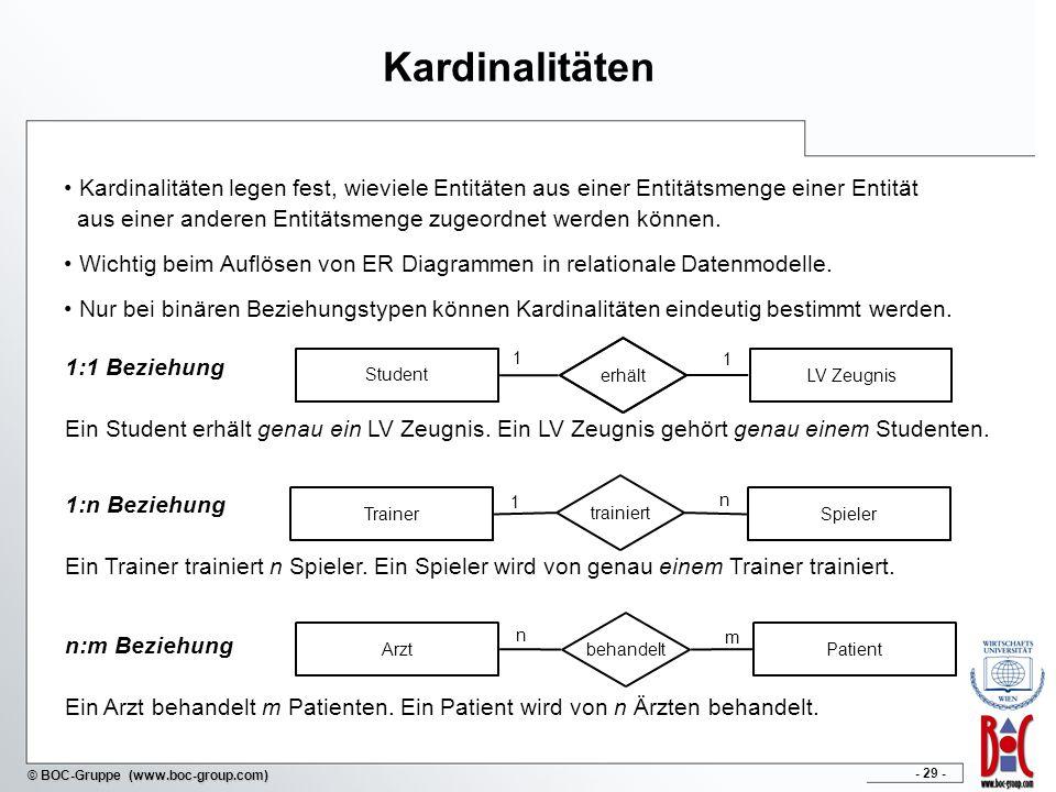 - 30 - © BOC-Gruppe (www.boc-group.com) Gibt an wieviele unterschiedliche Entitätstypen miteinander durch eine Beziehung verbunden werden Binäre Beziehungen (Grad 2) Ternäre Beziehungen (Grad 3) Wir beschränken uns in Folge auf binäre Beziehungen.