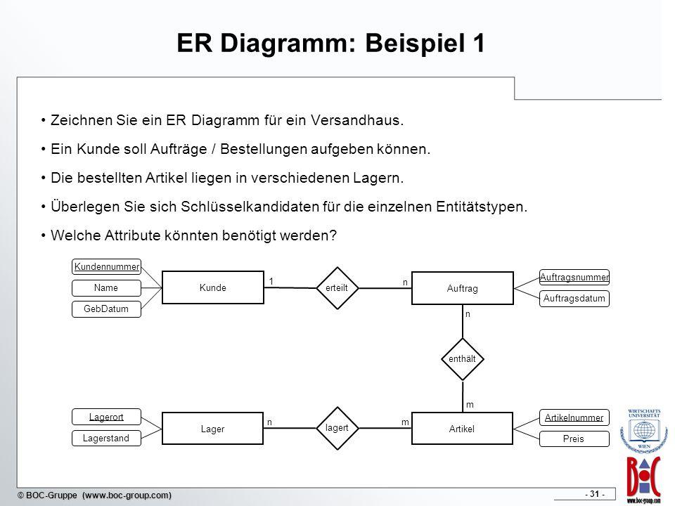 - 31 - © BOC-Gruppe (www.boc-group.com) ER Diagramm: Beispiel 1 Zeichnen Sie ein ER Diagramm für ein Versandhaus. Ein Kunde soll Aufträge / Bestellung