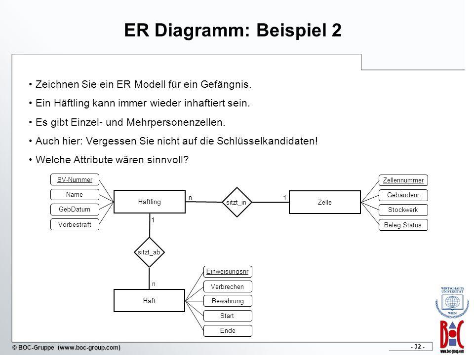 - 32 - © BOC-Gruppe (www.boc-group.com) ER Diagramm: Beispiel 2 Zeichnen Sie ein ER Modell für ein Gefängnis. Ein Häftling kann immer wieder inhaftier