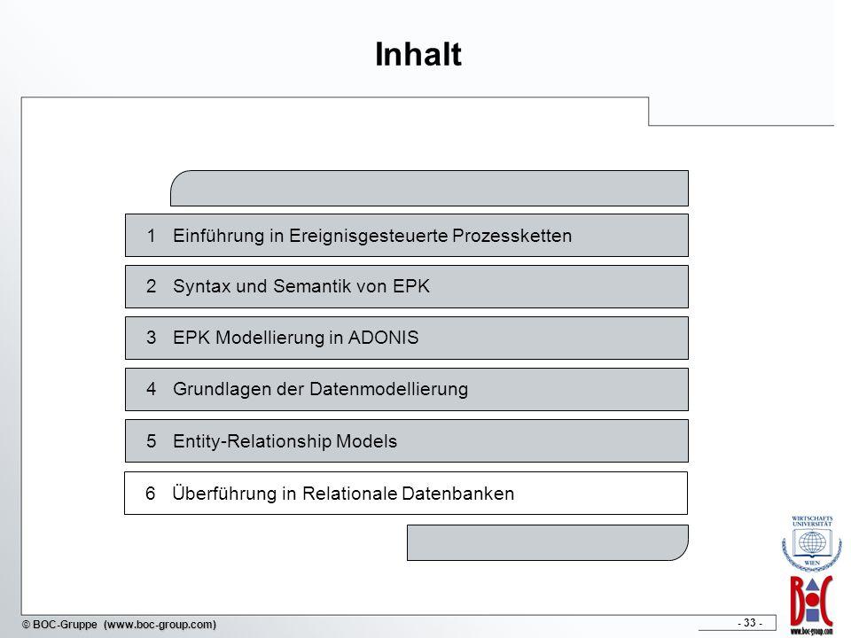 - 33 - © BOC-Gruppe (www.boc-group.com) Inhalt 1Einführung in Ereignisgesteuerte Prozessketten 2Syntax und Semantik von EPK 4Grundlagen der Datenmodel