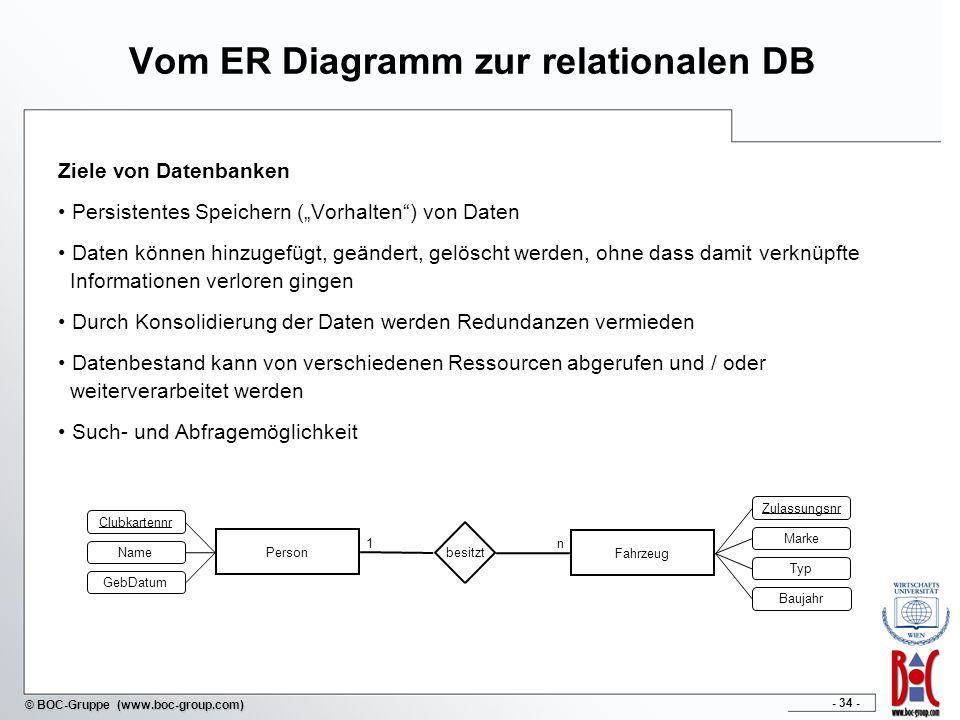 - 34 - © BOC-Gruppe (www.boc-group.com) Vom ER Diagramm zur relationalen DB Ziele von Datenbanken Persistentes Speichern (Vorhalten) von Daten Daten k