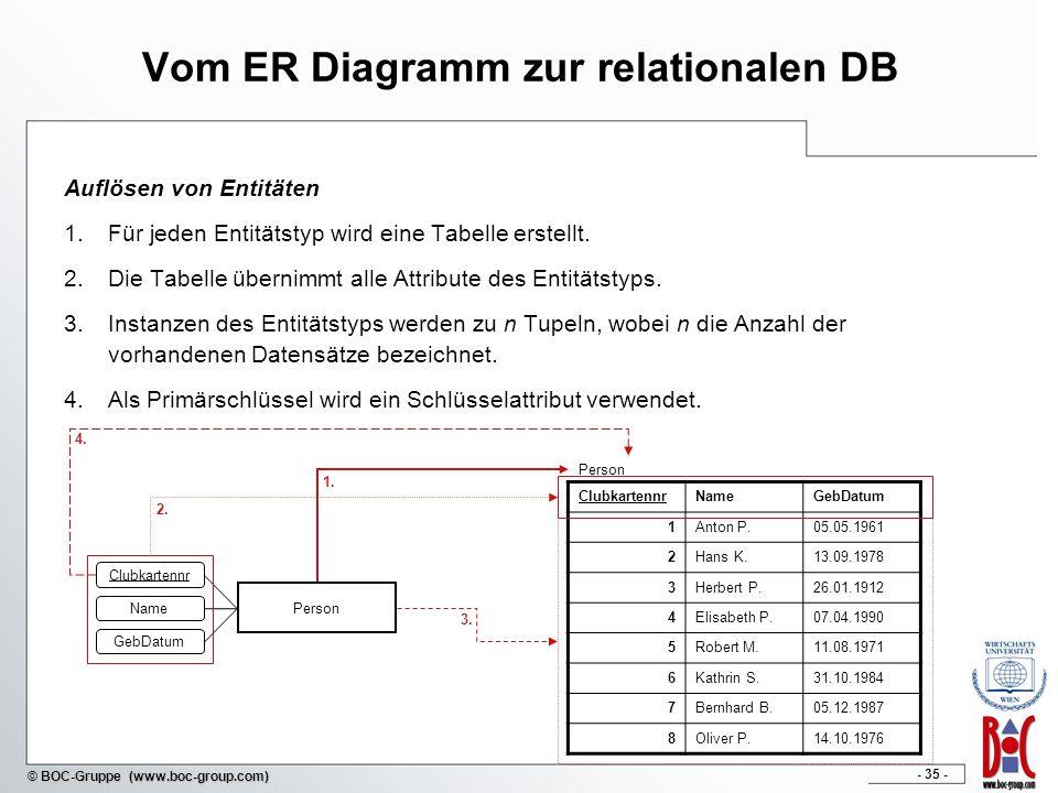 - 36 - © BOC-Gruppe (www.boc-group.com) Vom ER Diagramm zur relationalen DB Auflösen binärer Beziehungen 1:1 und 1:n Beziehungen Auflösung in bestehende Tabellen mittels Fremdschlüssel Auflösung durch explizite Beziehungstabelle möglich m:n Beziehungen Nur Auflösung durch explizite Beziehungstabelle möglich Fremdschlüssel: Schlüssel, die in fremden Tabellen als Primärschlüssel definiert sind.