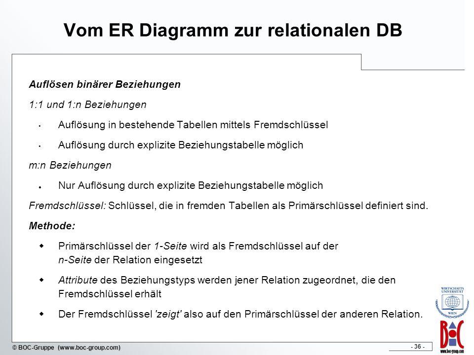- 36 - © BOC-Gruppe (www.boc-group.com) Vom ER Diagramm zur relationalen DB Auflösen binärer Beziehungen 1:1 und 1:n Beziehungen Auflösung in bestehen