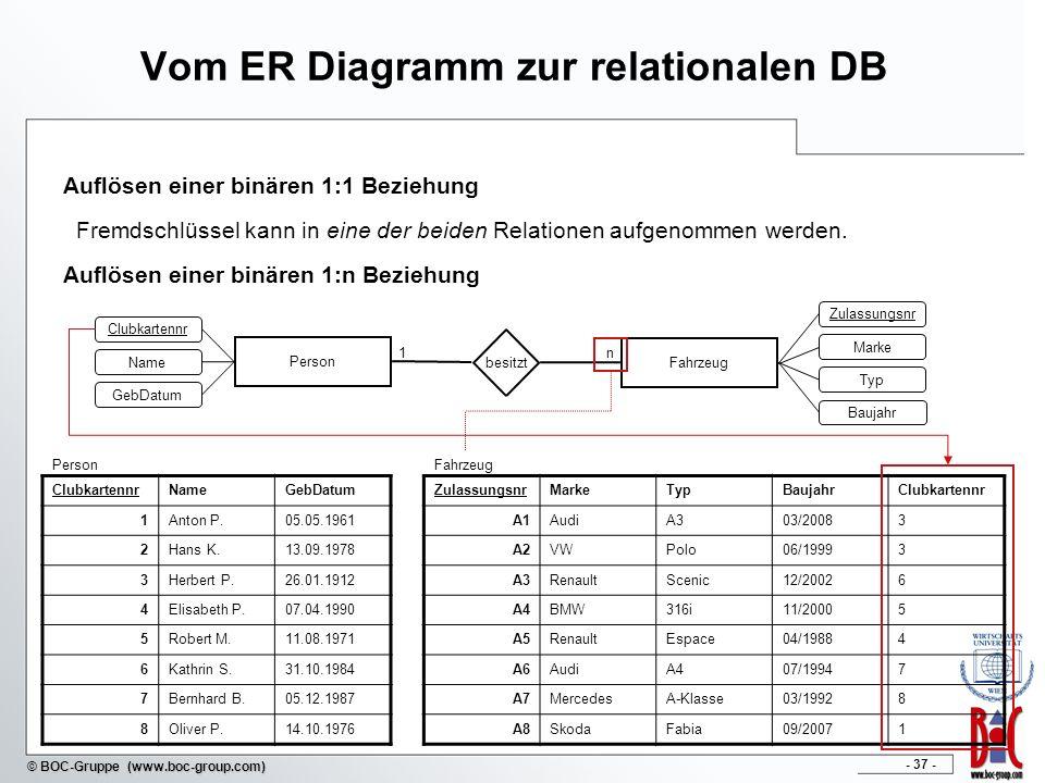 - 38 - © BOC-Gruppe (www.boc-group.com) Vom ER Diagramm zur relationalen DB Auflösen einer binären m:n Beziehung Verlangt eine explizite Beziehungsrelation mit Primärschlüsseln beider Relationen.