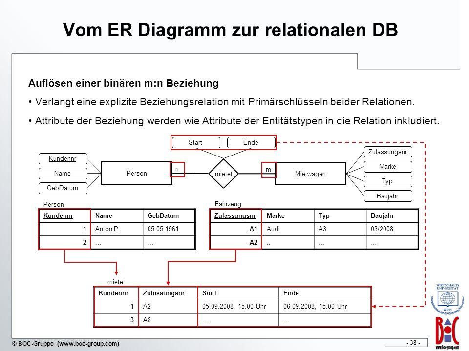 - 38 - © BOC-Gruppe (www.boc-group.com) Vom ER Diagramm zur relationalen DB Auflösen einer binären m:n Beziehung Verlangt eine explizite Beziehungsrel