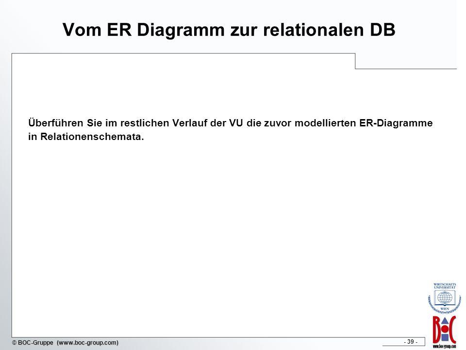 - 39 - © BOC-Gruppe (www.boc-group.com) Vom ER Diagramm zur relationalen DB Überführen Sie im restlichen Verlauf der VU die zuvor modellierten ER-Diag