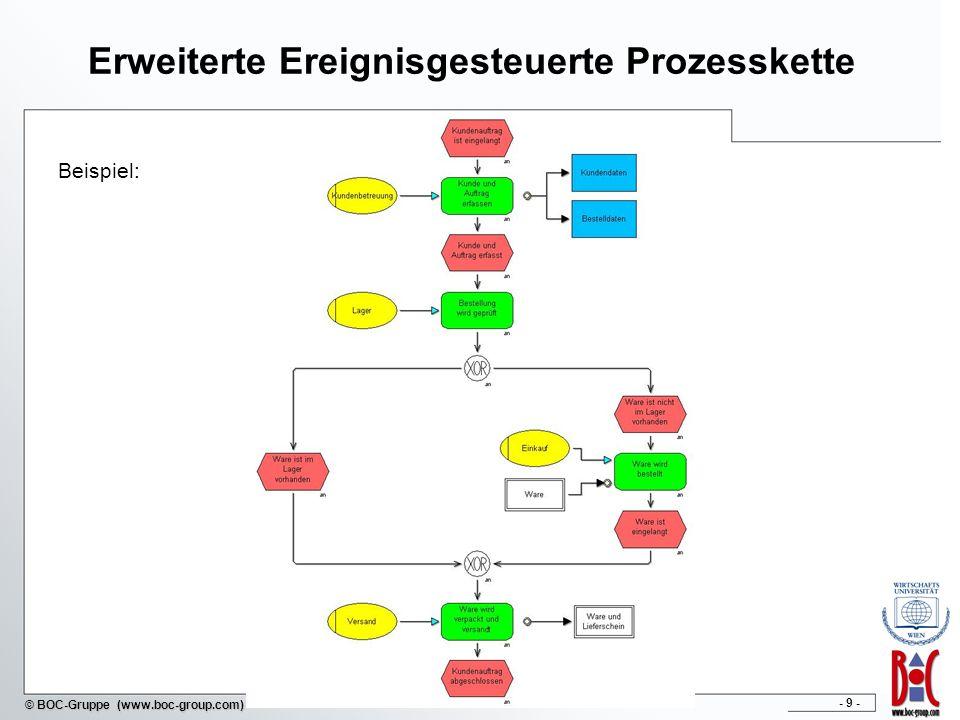 - 10 - © BOC-Gruppe (www.boc-group.com) Zusätzliche Elemente der eEPK Organisationseinheit Rolle oder Person, die für bestimmte Funktion verantwortlich zeichnet Informationsobjekt kann als Input oder Output einer Funktion eingesetzt werden Prozessaufruf (Prozesspfad) verweist auf eine oder von einer andere(n) EPK