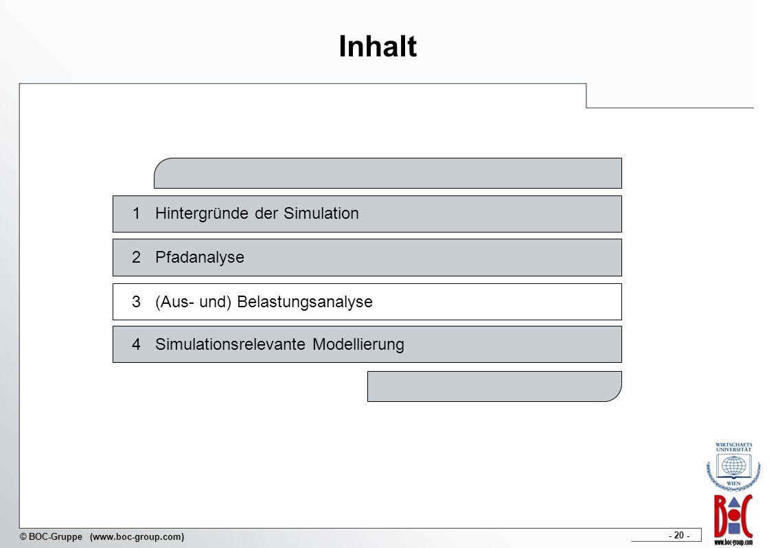 - 20 - © BOC-Gruppe (www.boc-group.com) Inhalt 1Hintergründe der Simulation 2Pfadanalyse 3(Aus- und) Belastungsanalyse 4Simulationsrelevante Modellier