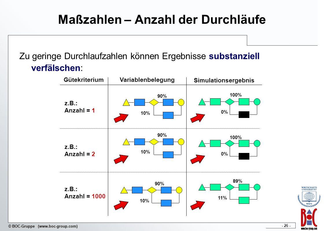 - 26 - © BOC-Gruppe (www.boc-group.com) Maßzahlen – Anzahl der Durchläufe Zu geringe Durchlaufzahlen können Ergebnisse substanziell verfälschen: