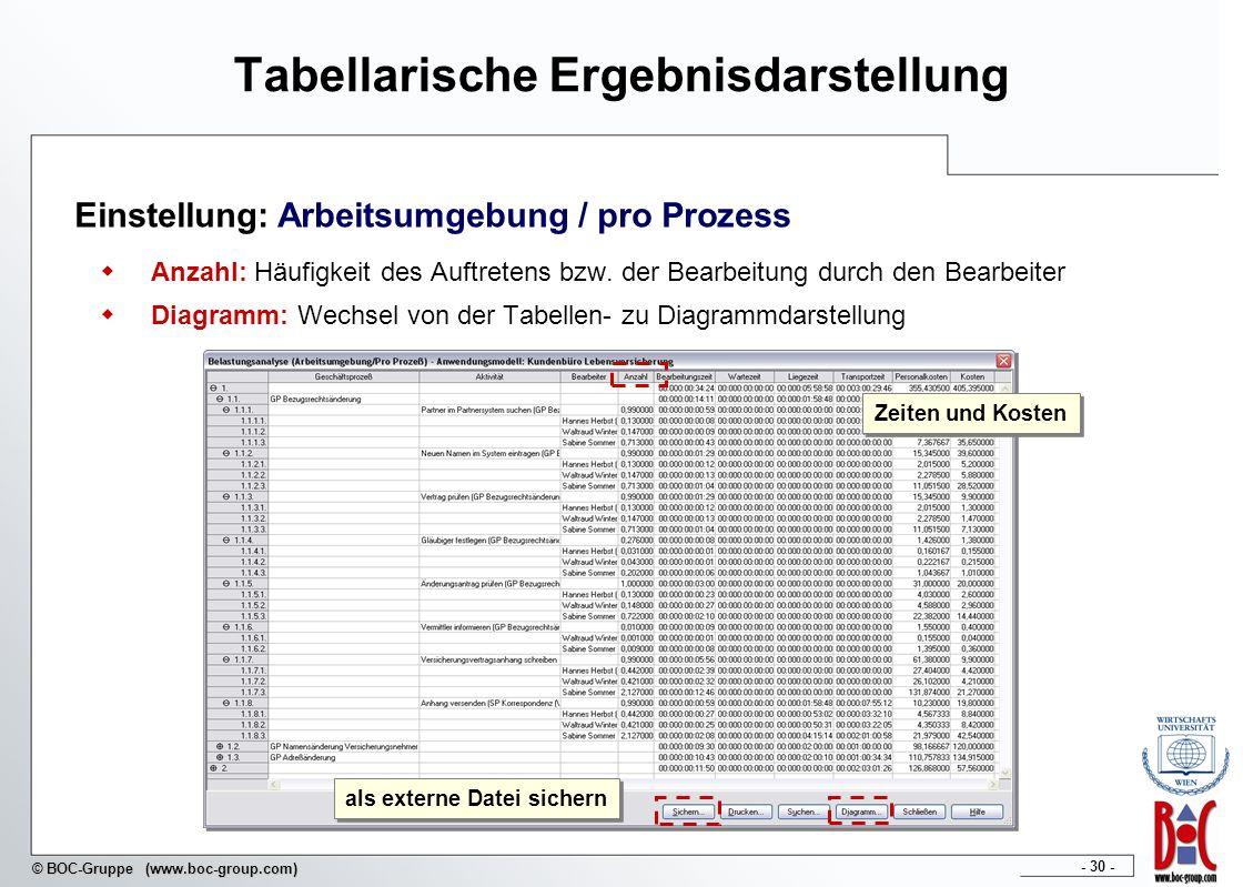 - 30 - © BOC-Gruppe (www.boc-group.com) Einstellung: Arbeitsumgebung / pro Prozess Anzahl: Häufigkeit des Auftretens bzw. der Bearbeitung durch den Be