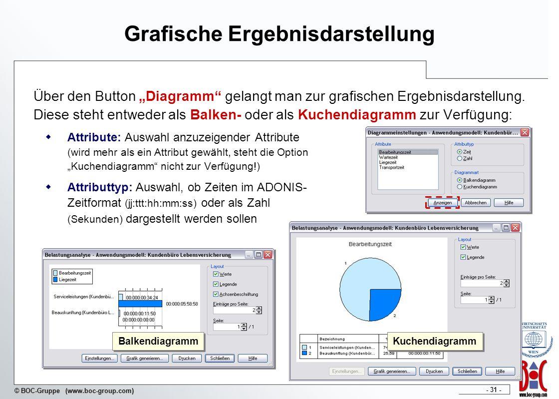 - 31 - © BOC-Gruppe (www.boc-group.com) Über den Button Diagramm gelangt man zur grafischen Ergebnisdarstellung. Diese steht entweder als Balken- oder