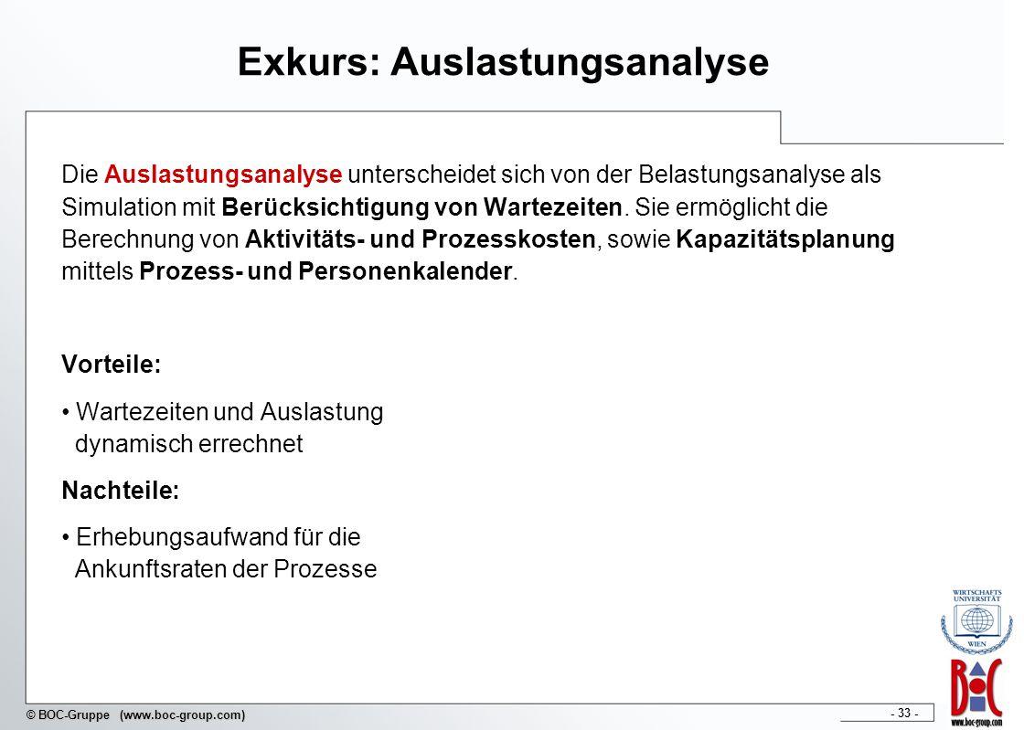 - 33 - © BOC-Gruppe (www.boc-group.com) Exkurs: Auslastungsanalyse Die Auslastungsanalyse unterscheidet sich von der Belastungsanalyse als Simulation