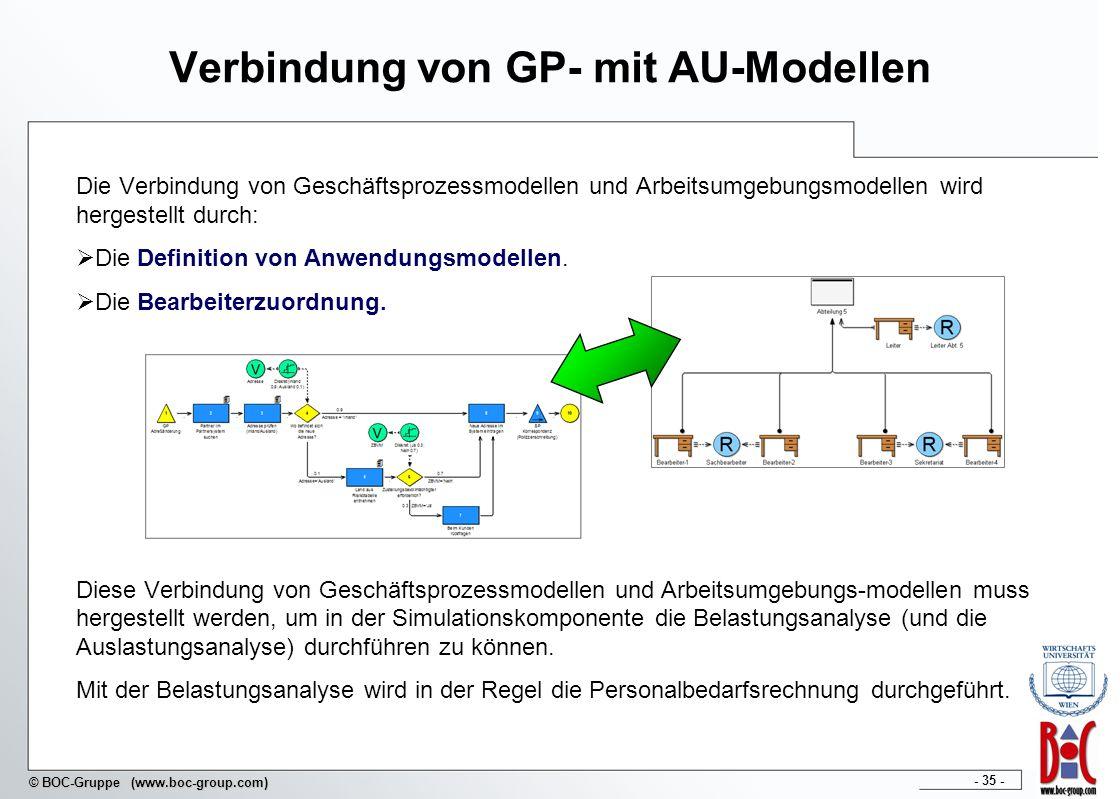 - 35 - © BOC-Gruppe (www.boc-group.com) Verbindung von GP- mit AU-Modellen Die Verbindung von Geschäftsprozessmodellen und Arbeitsumgebungsmodellen wi